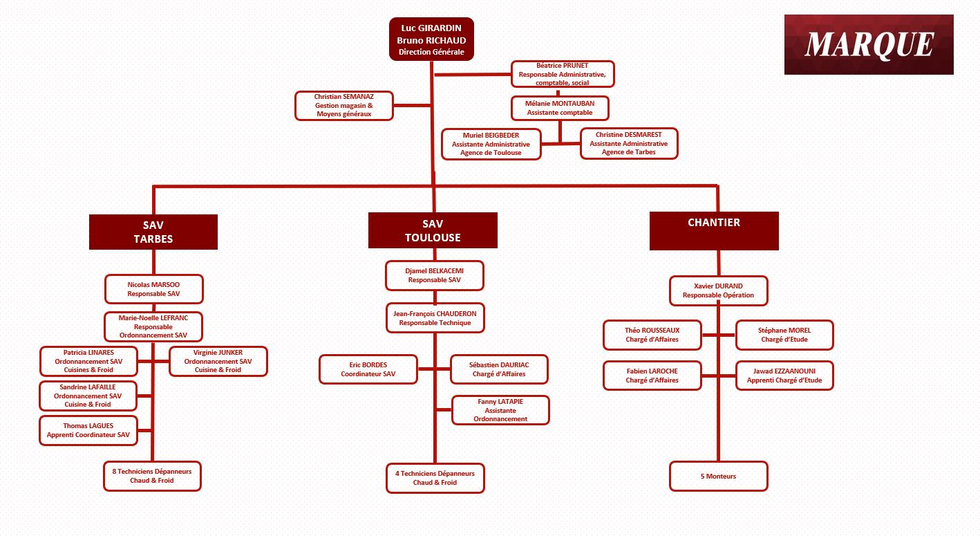 Organigramme équipe Marque